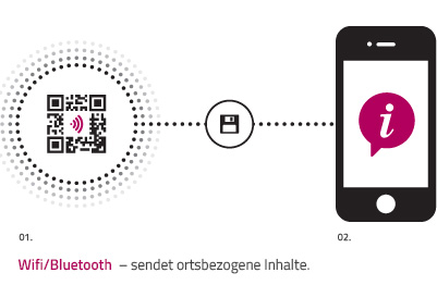The future of digital communication: QR Cobble with WIFI